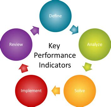 performance management in healthcare from key performance indicators to balanced scorecard second edition himss book series books what are your kpi s and why did you choose them 171 steve j