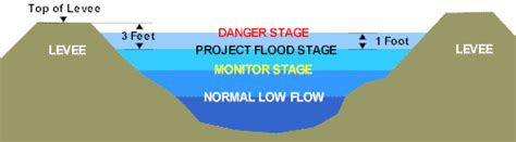 design flood meaning cnrfc hydrology wfo hydro products