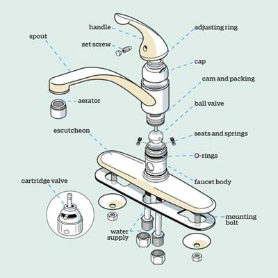 Parts Of A Kitchen Faucet Diagram How To Repair That Leaky Faucet Plumbtile S