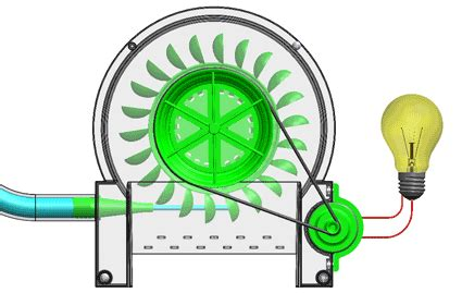 Tesla Turbine Animation What Is The Differences Between Pelton Turbine And Kaplan