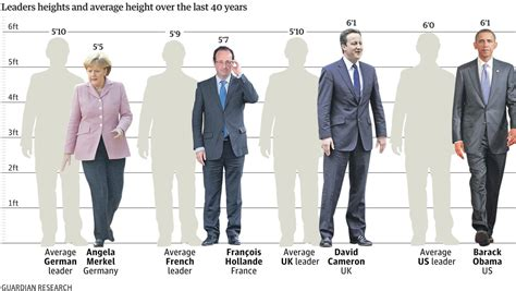 was abraham lincoln the tallest president photos world s tallest most handsome president buhari