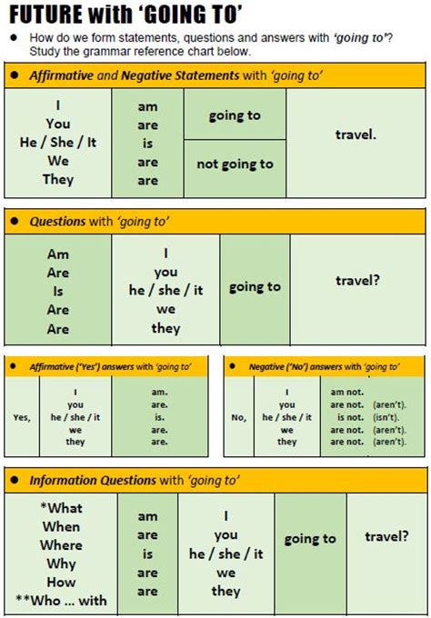 pattern future simple tense 1000 images about english tenses on pinterest english