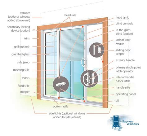 Sliding Glass Door Parts Diagram the anatomy of a vinyl sliding patio door