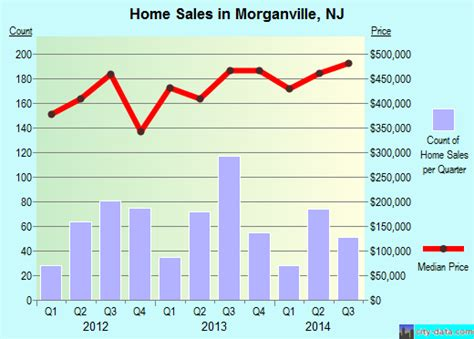 morganville new jersey nj 07751 profile population