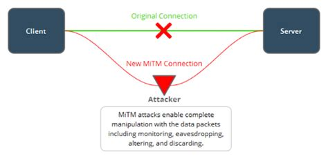 in the middle attack diagram mobile app security want to be a in the middle of