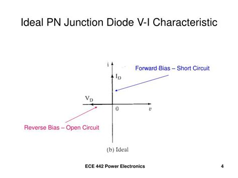 ideal diode and its characteristics ppt pn junction diode characteristics powerpoint presentation id 1144961