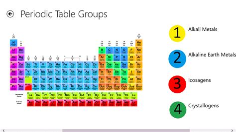 Groups In Periodic Table by Names Of The 8 Groups Periodic Table Periodic Diagrams