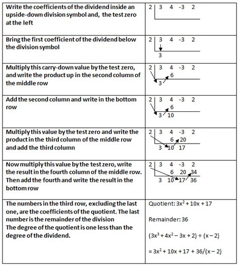 this examle uses the divposts tag to enable a custom loop understanding synthetic division free homework help
