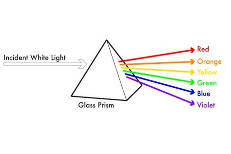 Colors visible spectrum