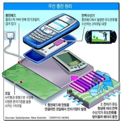 magnetic induction wireless power 무선전력 전송 wireless power transfer 자기유도방식 electro magnetic induction method 네이버 블로그