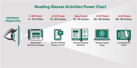 understanding reading glasses truvision readers