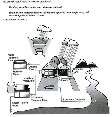 Ielts Task 1 Process by Task 1 Process Of Reuse Rainwater Recycling Method