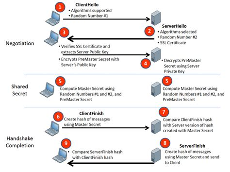 ssl working with diagram how does ssl works the hacktivist