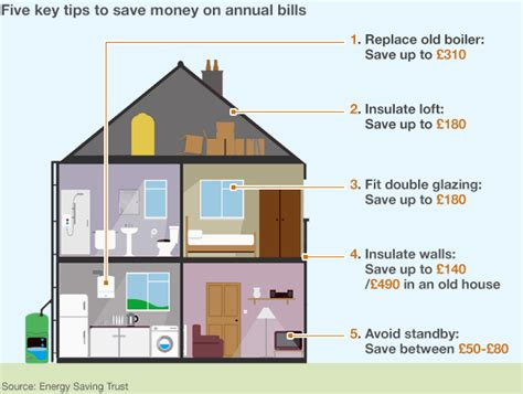 how to save up for a house energy bills how to save money at home bbc news