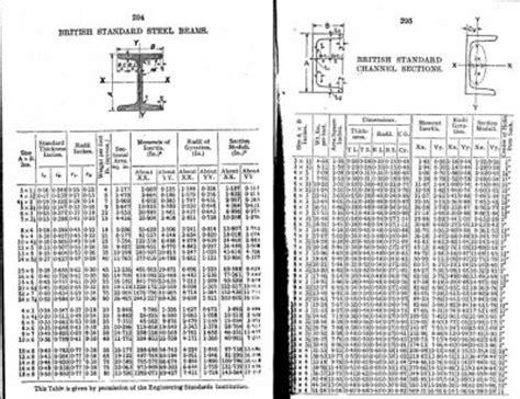 rsj section properties old rsj sizes mig welding forum