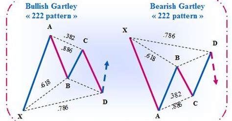 gartley pattern finder bullish gartley and bearish gartley harmonic chart