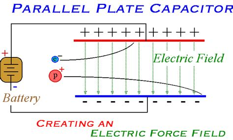 electric field in a charging capacitor electric forces and electric fields