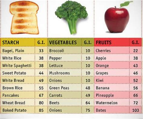 fruit vs vegetable list list of high glycemic index fruits and vegetables