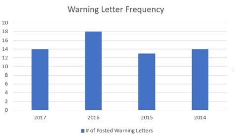 Letter Occurrence Frequency archives performance validation