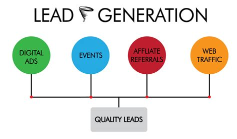 to lead turn your into a lead generation magnet