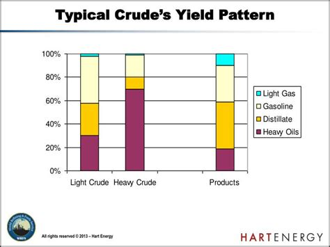yield pattern matching ppt the petroleum refining industry ultra low sulfur