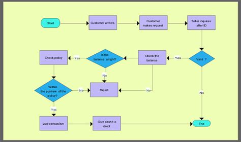 free flow chart maker easy flow chart maker free 28 images free flow chart