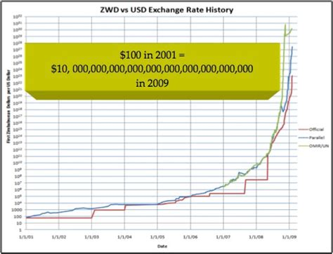 converter zimbabwe dollar exchange rate of zimbabwe forex trading