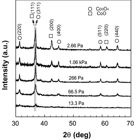 xrd pattern of cobalt preparations of monodispersed nanoparticles by pulsed