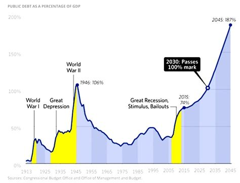 101 unfunded mandates and counting obama debt bomb 8 trillion and counting propagandaguard