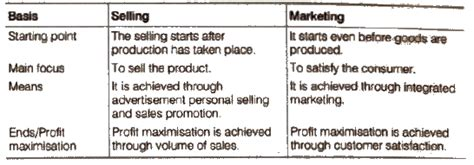 Mba Difference Between Marketing And Selling by Ncert Solutions For Class 12 Business Studies Chapter 11