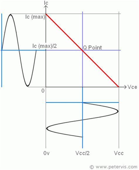 q point jfet transistor potential divider bias
