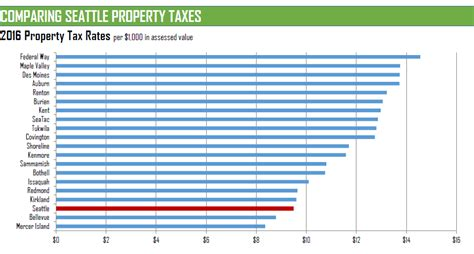 King County Washington Property Tax Records City Of Seattle Wa Via Why Matters April 12 Youngstown City