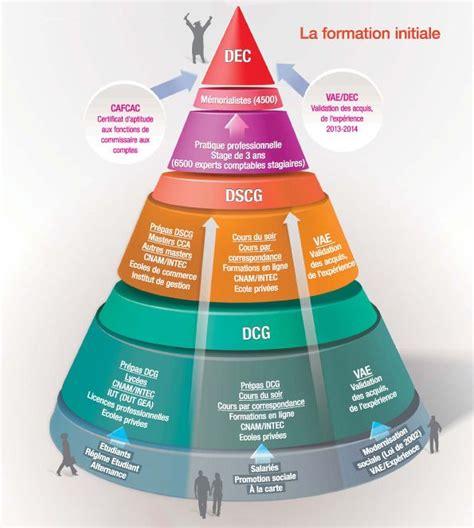 Cabinet Expert Comptable Lille by Cabinet Comptable Lille Id 233 Es D Images 224 La Maison