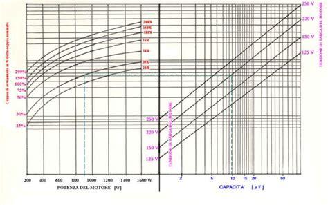 condensatore per motore trifase alimentato monofase motore monofase
