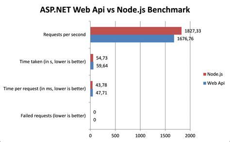 simple node js api asp net vs node js for backend programming 183 github
