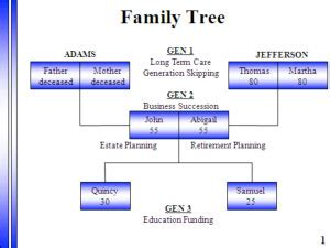 generation skipping trust diagram inter generational planning health advisorlife