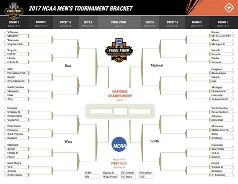 ncaa bracket template ncaa tournament 2017 printable march madness bracket