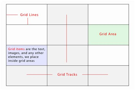 grid layout in html and css the css grid layout module flexible structures for
