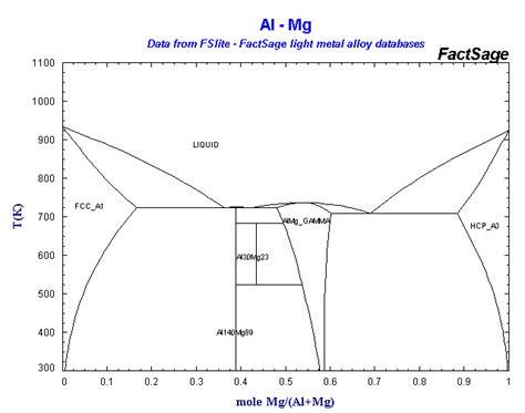 mg sn phase diagram au sn phase diagram au get free image about wiring diagram