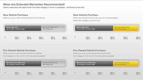 extended auto warranties