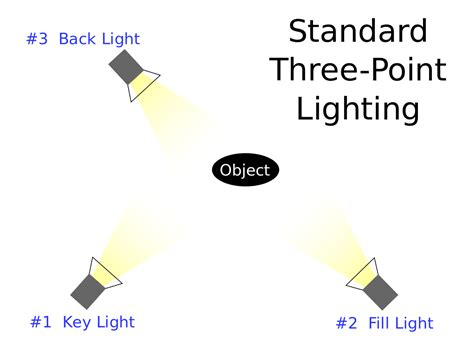 3 punkt beleuchtung three point lighting