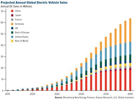 move  musk china holds  keys  electric vehicles valuewalk