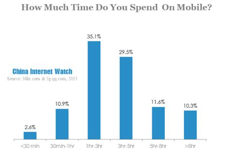 How Much Time Do You by Chart China Mobile User Behavior Report In 2013