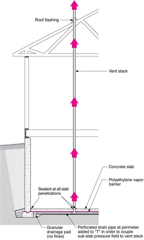 How To Insulate A Basement by Vertical Radon Ventilation Pipe Building America