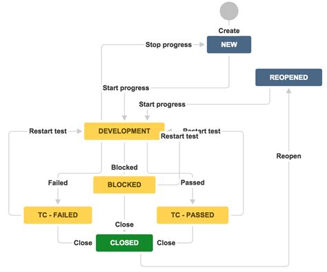 jira test workflow test management in jira on zero budget technical