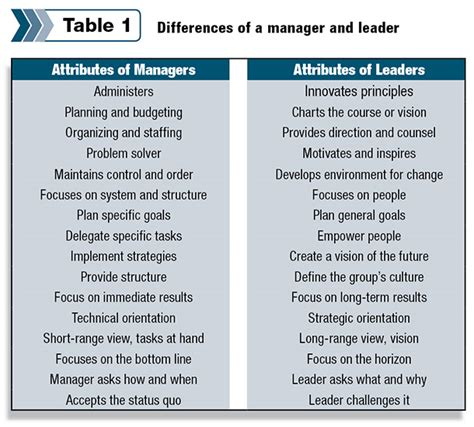 kotter what leaders really do summary are managers and leaders the same progressive cattleman
