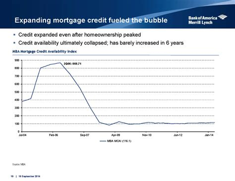 Mba Mortgage Credit Availability Index by This Chart Proves Mortgage Credit Availability Isn T