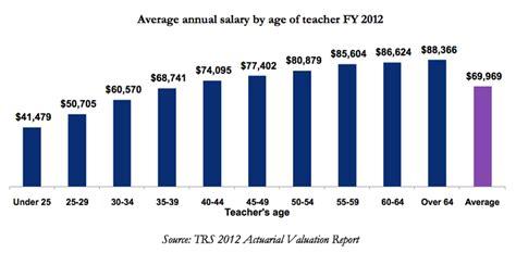 Plumbing Average Salary by Average Salary For Plumber Apprentice Plumbing Contractor