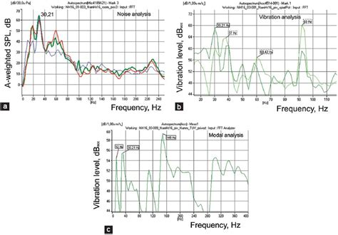 noise pattern analysis potential health effects of standing waves generated by