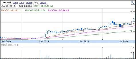 ruby mills limited stocks for 24 july 2014 fourstocks